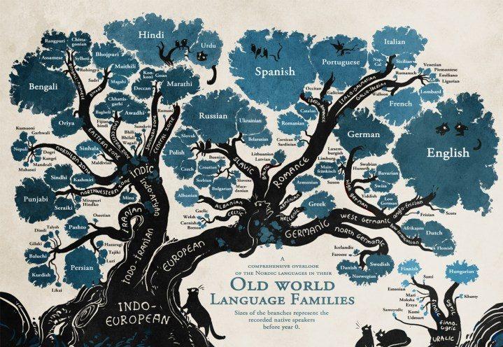 Il lato artistico e visuale della linguistica:  l'albero genealogico delle lingue