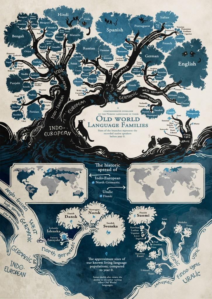 Albero genealogico lingue